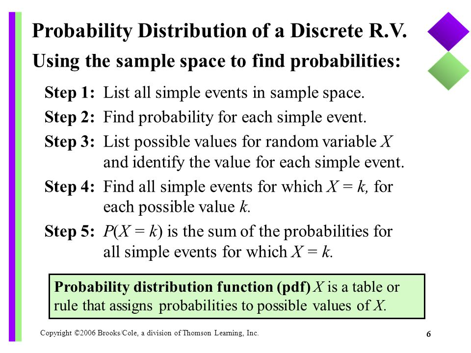 Probability Distribution of a Discrete R.V.