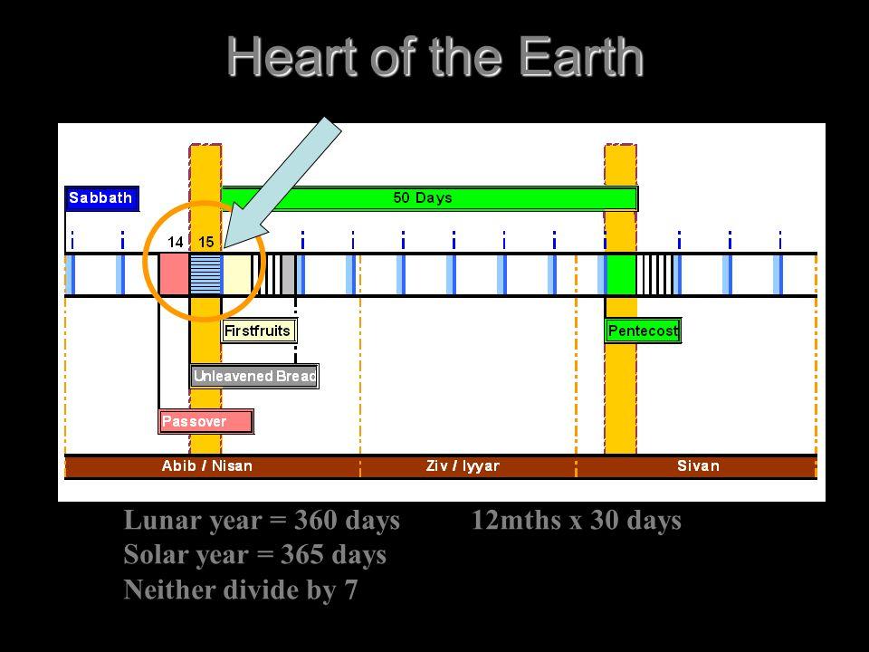 Heart of the Earth Lunar year = 360 days 12mths x 30 days