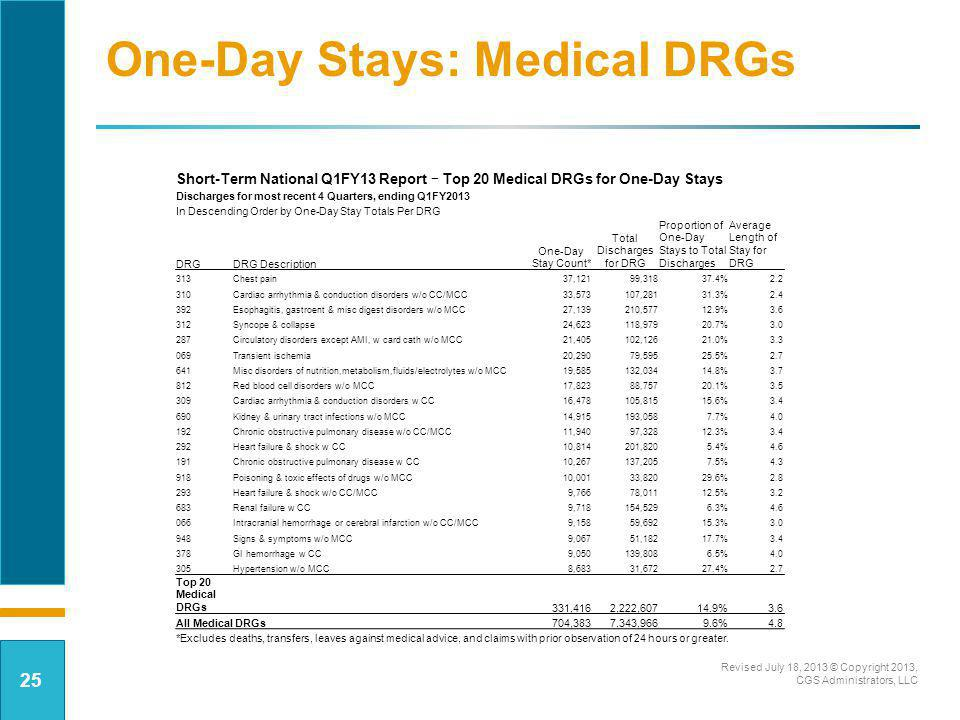 Total Discharges for DRG