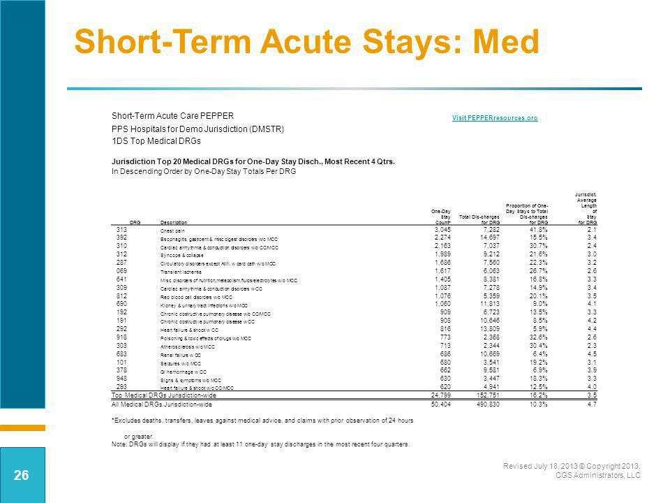 Short-Term Acute Stays: Med