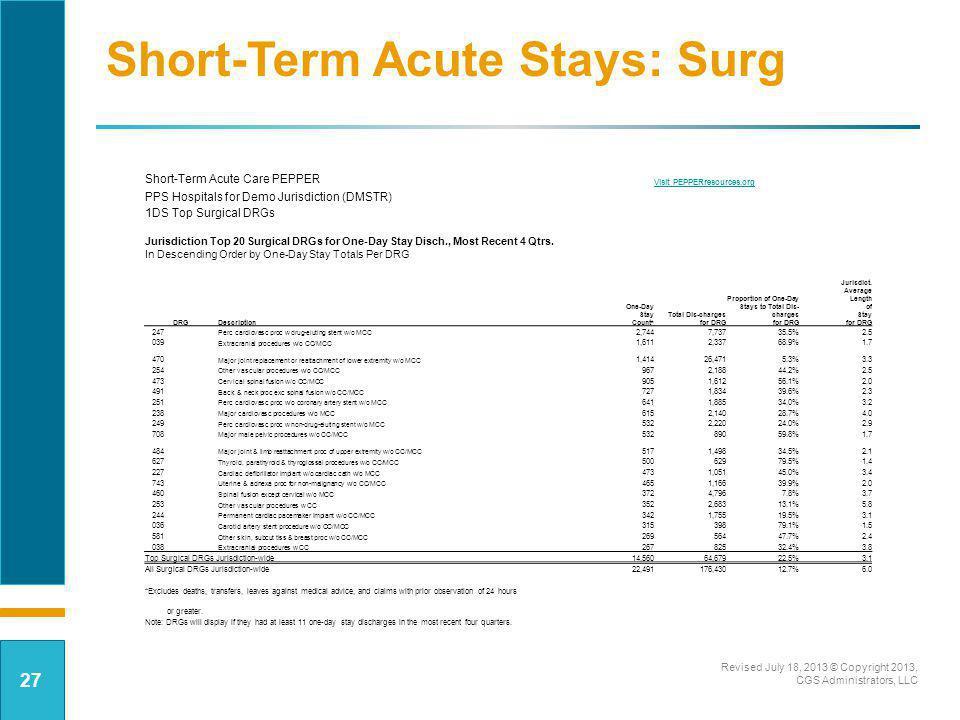 Short-Term Acute Stays: Surg