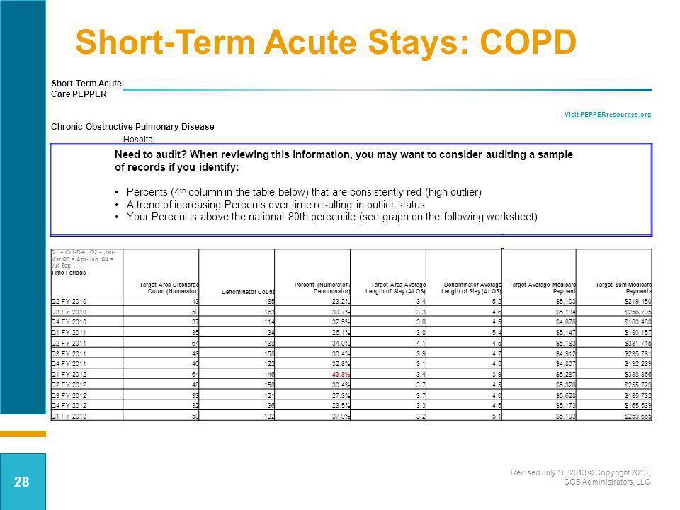 Short-Term Acute Stays: COPD