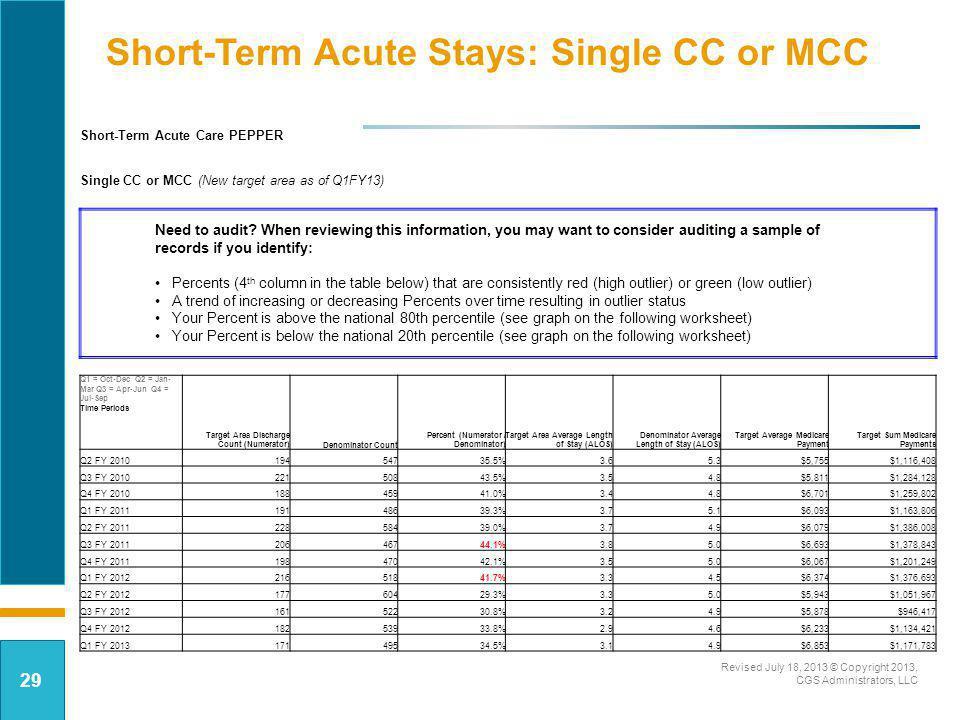 Short-Term Acute Stays: Single CC or MCC