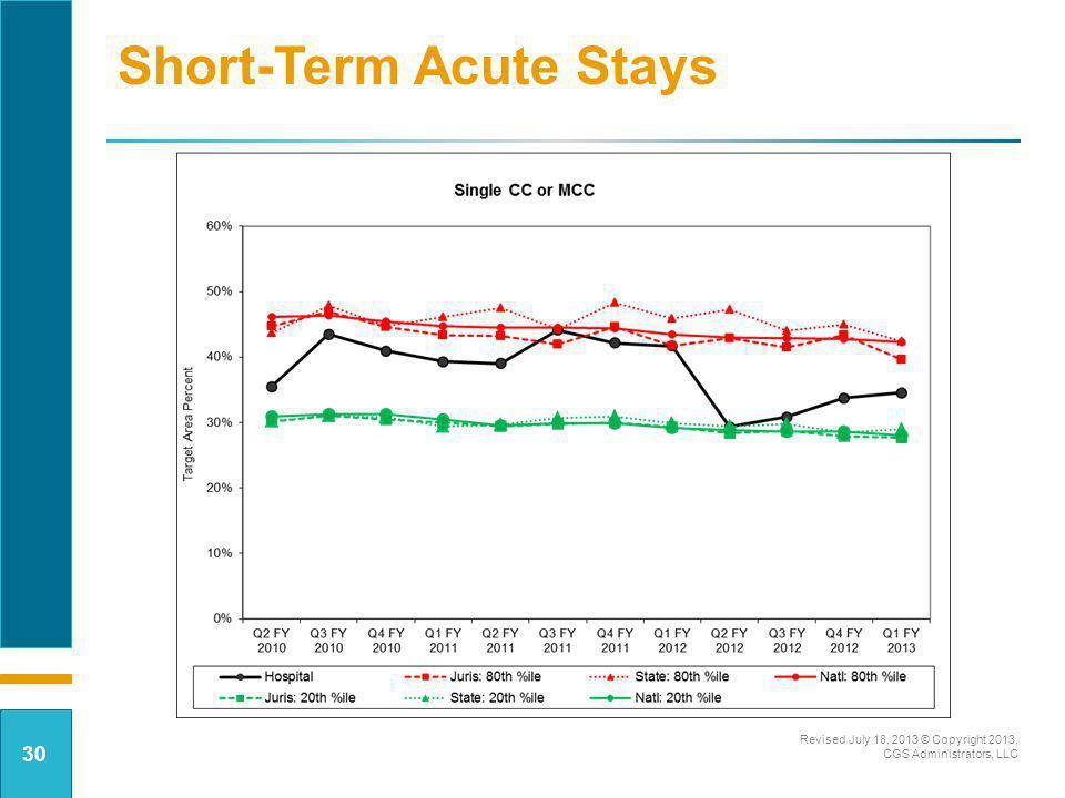 Short-Term Acute Stays