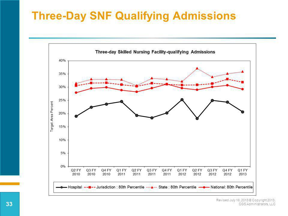 Three-Day SNF Qualifying Admissions