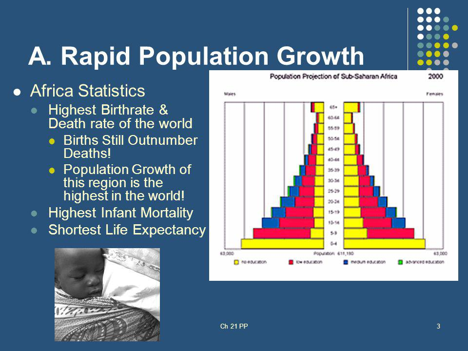 A. Rapid Population Growth