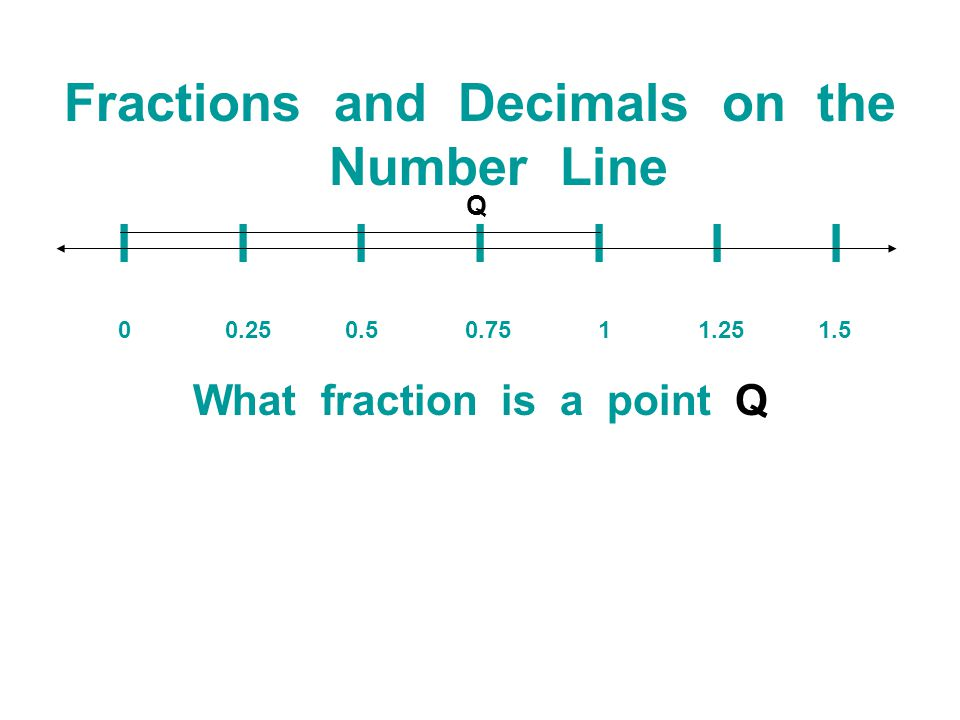 Fractions and Decimals on the Number Line What fraction is a point Q