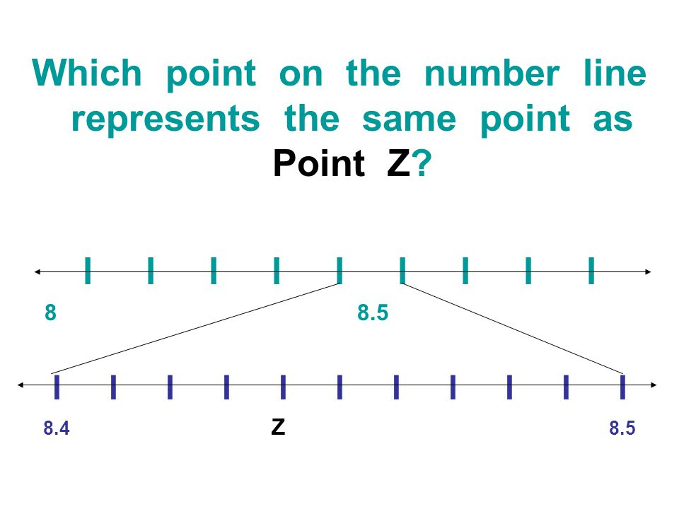 Which point on the number line represents the same point as Point Z