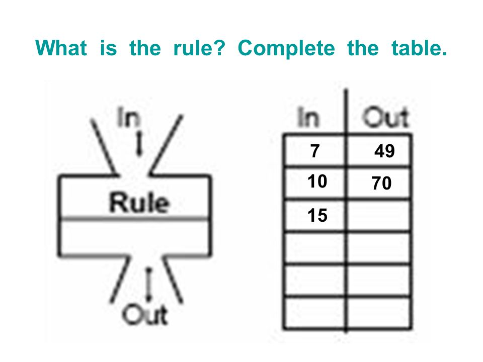 What is the rule Complete the table.