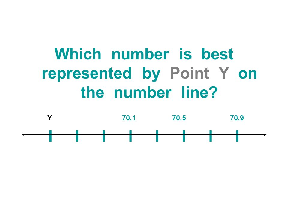 Which number is best represented by Point Y on the number line