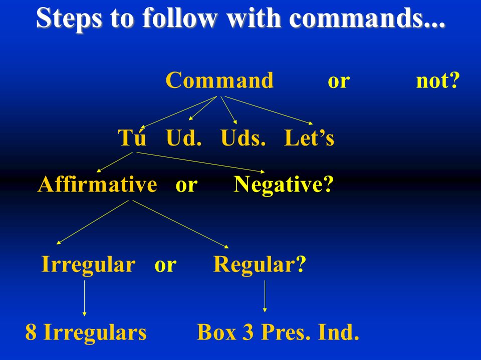 Steps to follow with commands...