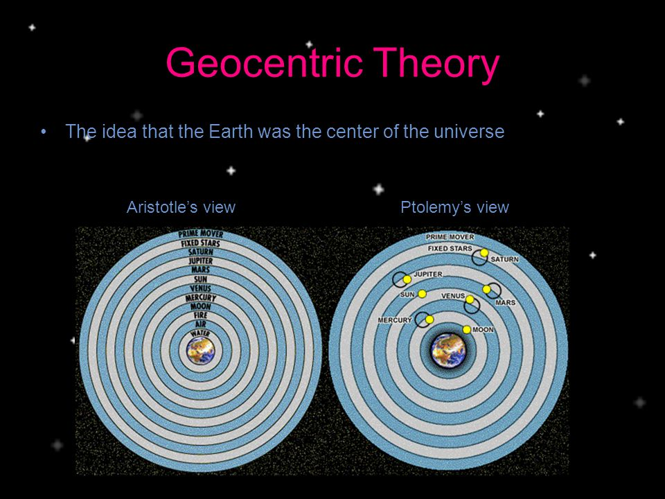 Geocentric Theory The idea that the Earth was the center of the universe.