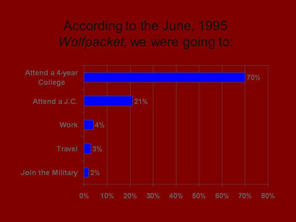 According to the June, 1995 Wolfpacket, we were going to: