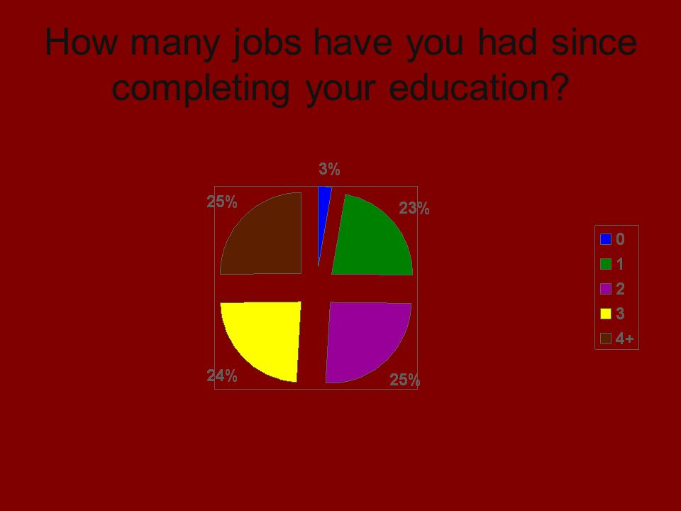 How many jobs have you had since completing your education