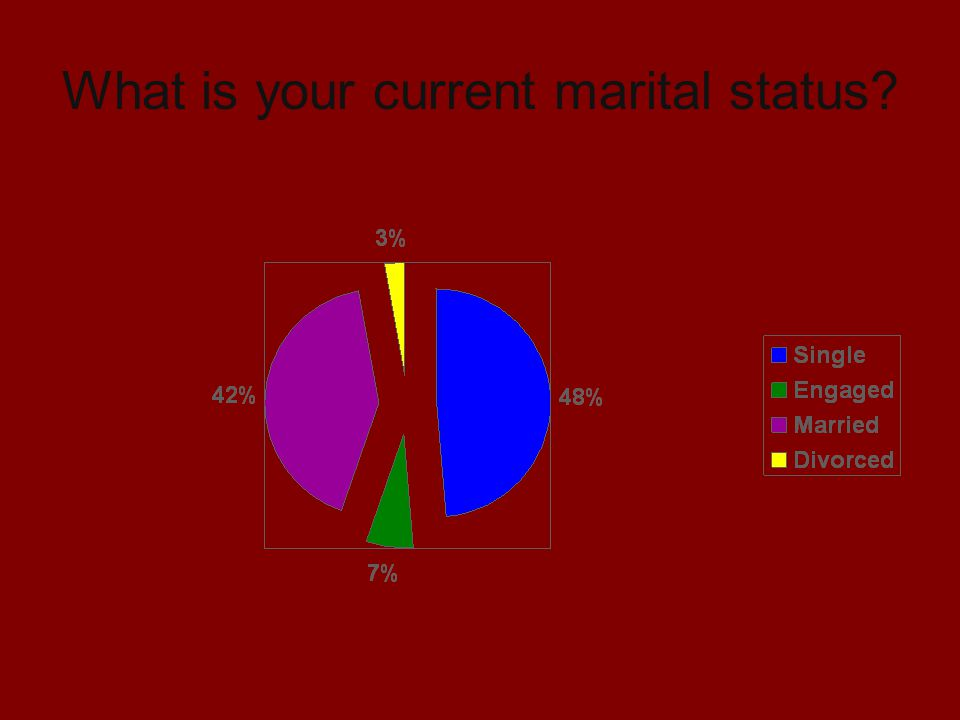 What is your current marital status