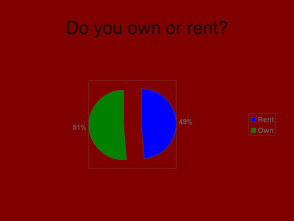 Do you own or rent