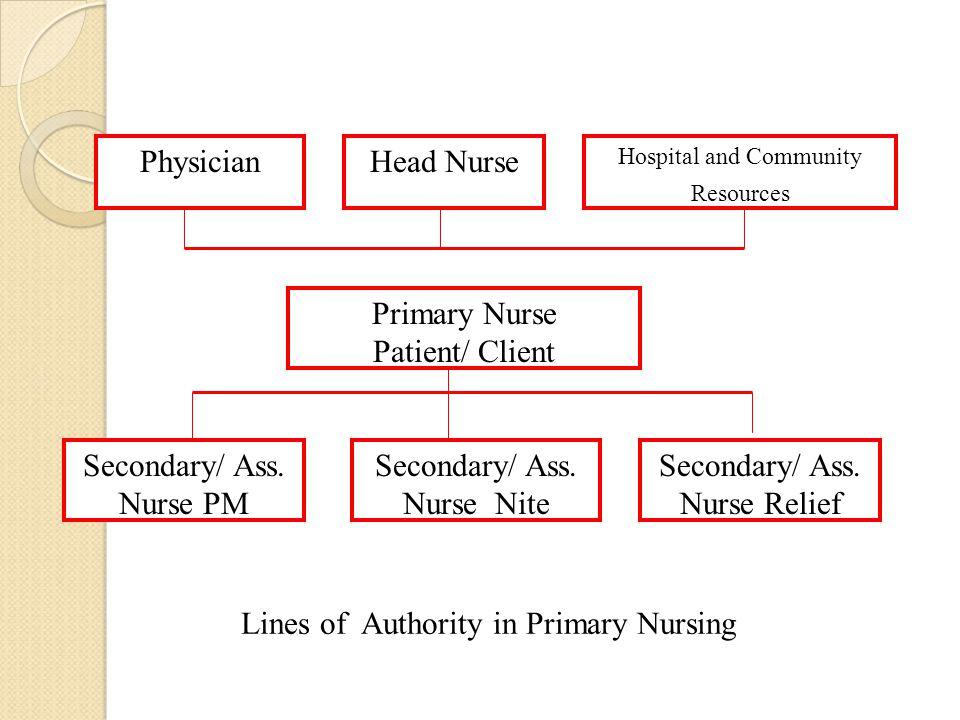 Secondary/ Ass. Nurse PM Secondary/ Ass. Nurse Nite Secondary/ Ass.