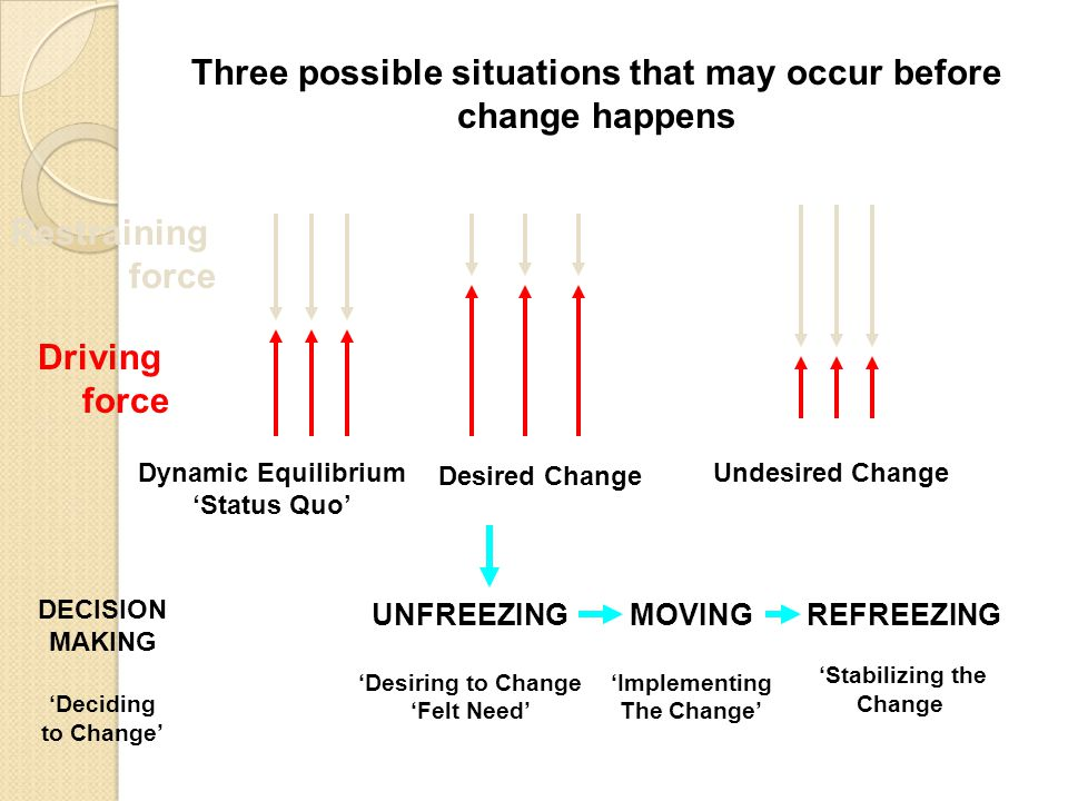Three possible situations that may occur before change happens