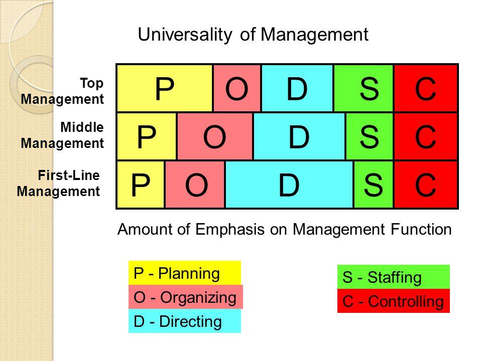 P O D S C P O D S C P O D S C Universality of Management