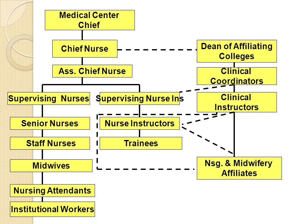 Institutional Workers