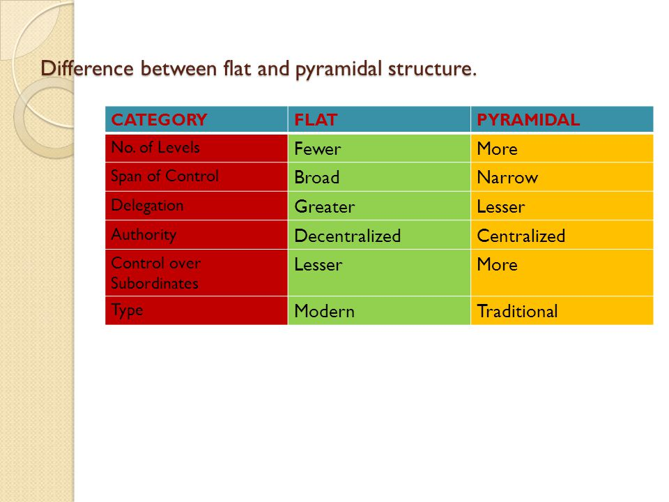 Difference between flat and pyramidal structure.