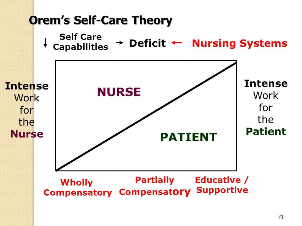 nurse nursing and self care