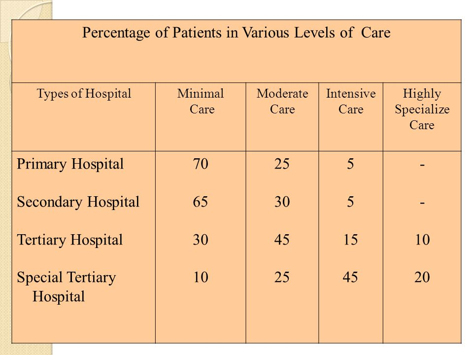 Percentage of Patients in Various Levels of Care