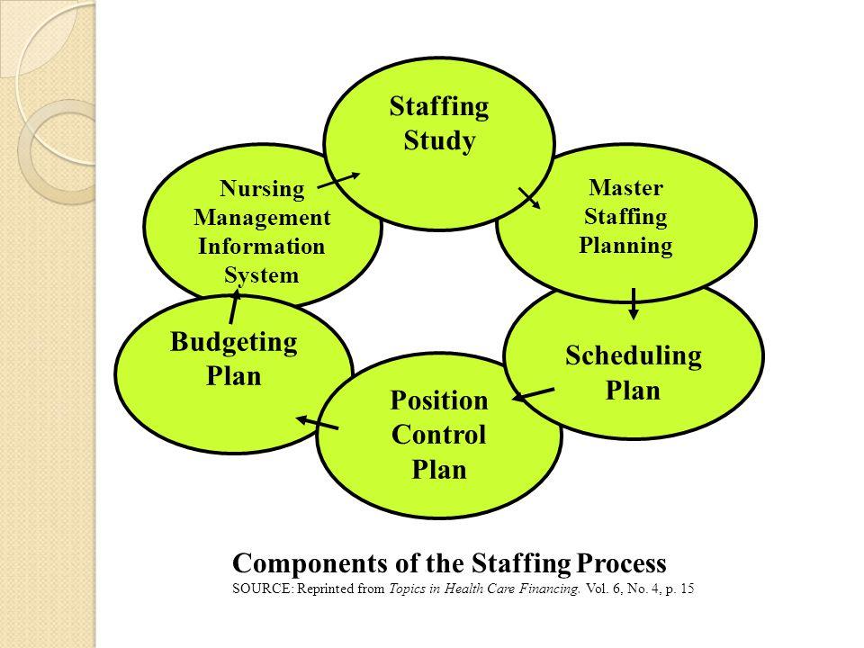 Staffing Study Scheduling Plan Budgeting Plan Position Control Plan