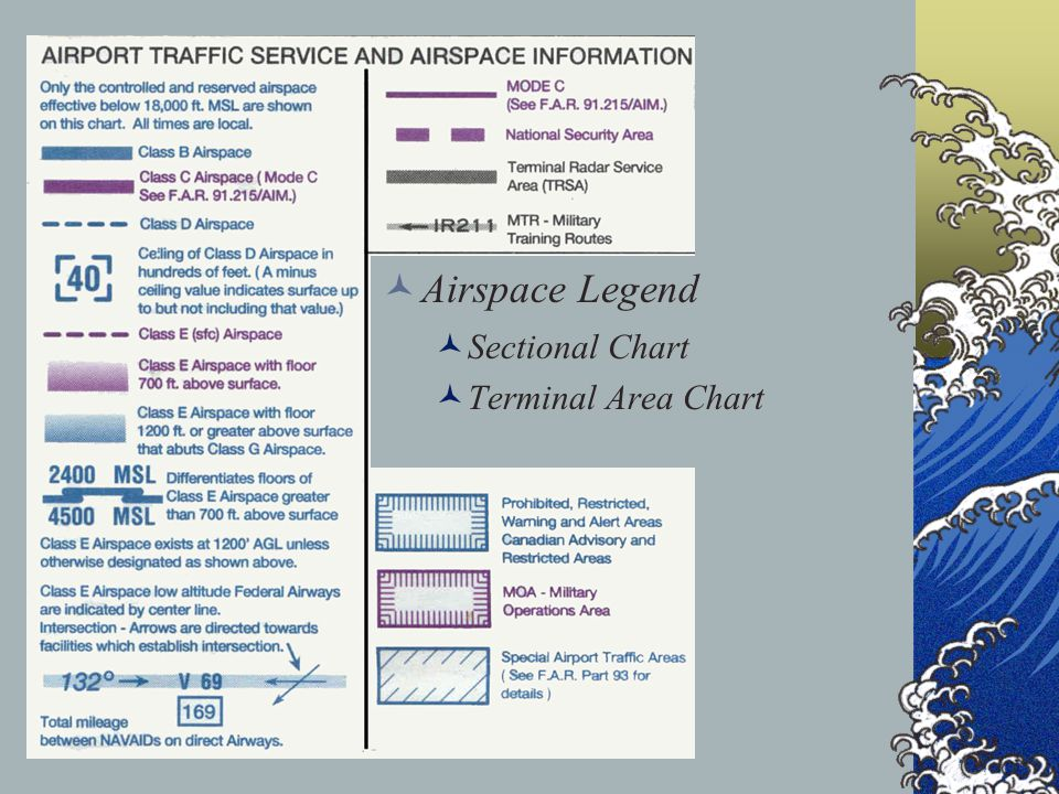 Airspace Legend Sectional Chart Terminal Area Chart