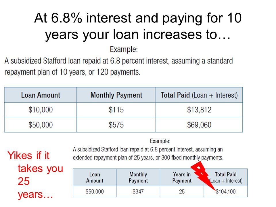 At 6.8% interest and paying for 10 years your loan increases to…