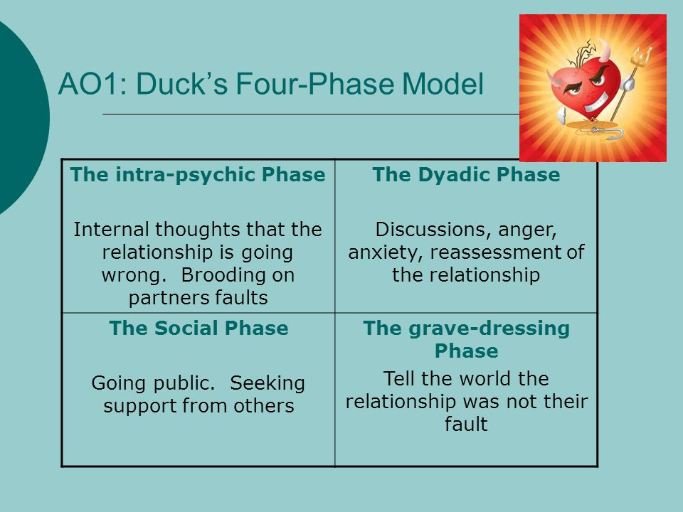 AO1: Duck's Four-Phase Model