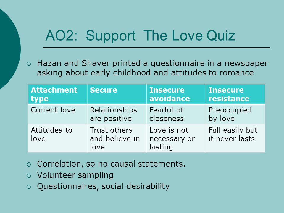 AO2: Support The Love Quiz