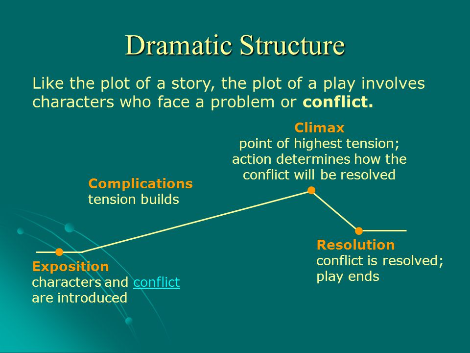 Dramatic Structure Like the plot of a story, the plot of a play involves characters who face a problem or conflict.