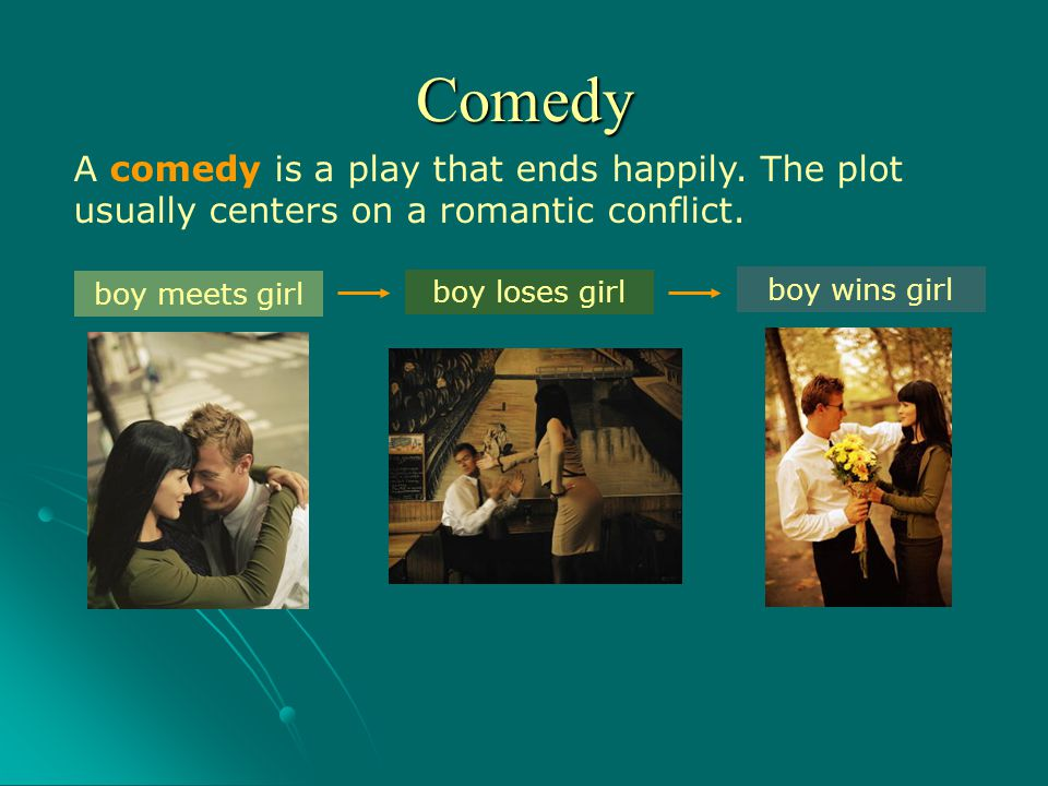 Comedy A comedy is a play that ends happily. The plot usually centers on a romantic conflict. boy meets girl.