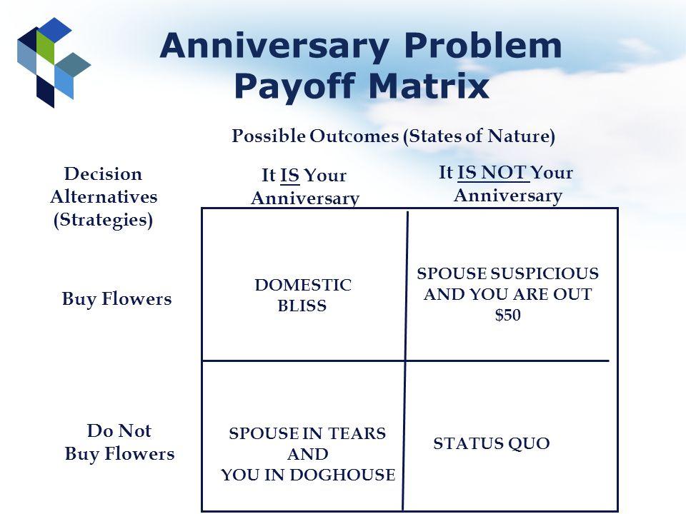 Anniversary Problem Payoff Matrix