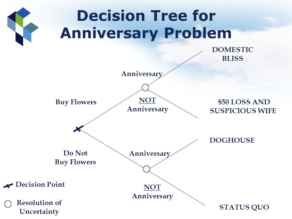 Decision Tree for Anniversary Problem $50 LOSS AND SUSPICIOUS WIFE