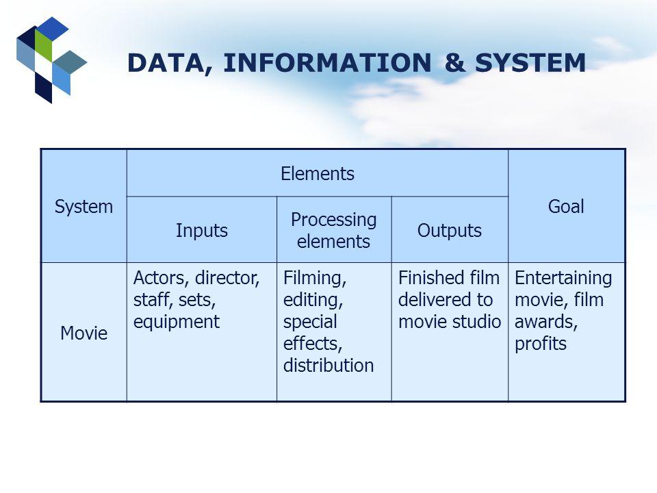 DATA, INFORMATION & SYSTEM