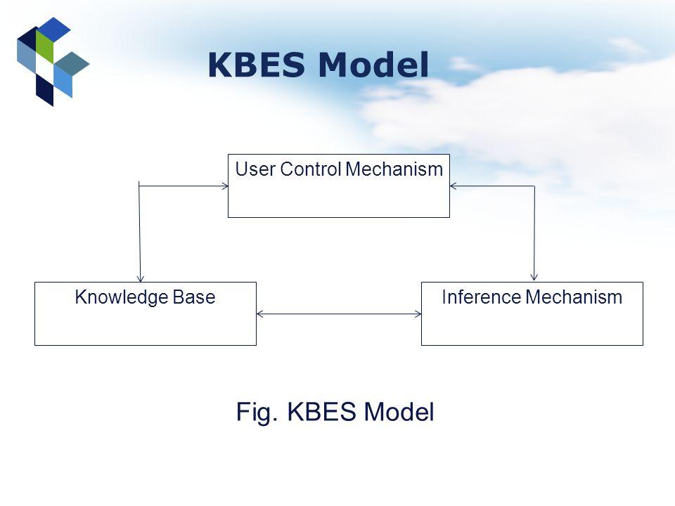 KBES Model Fig. KBES Model User Control Mechanism Knowledge Base