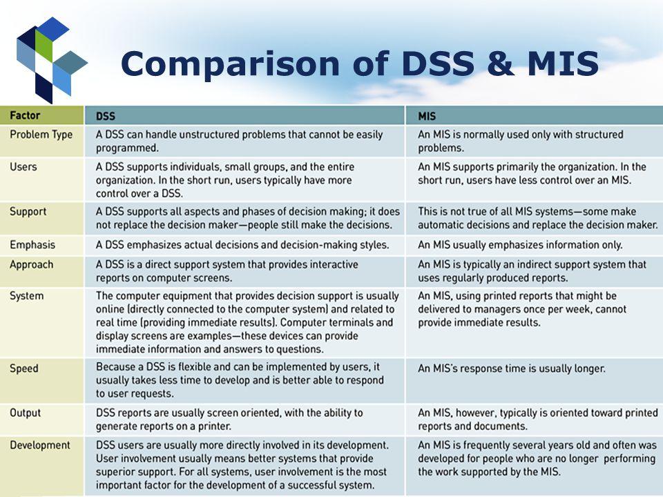 Comparison of DSS & MIS