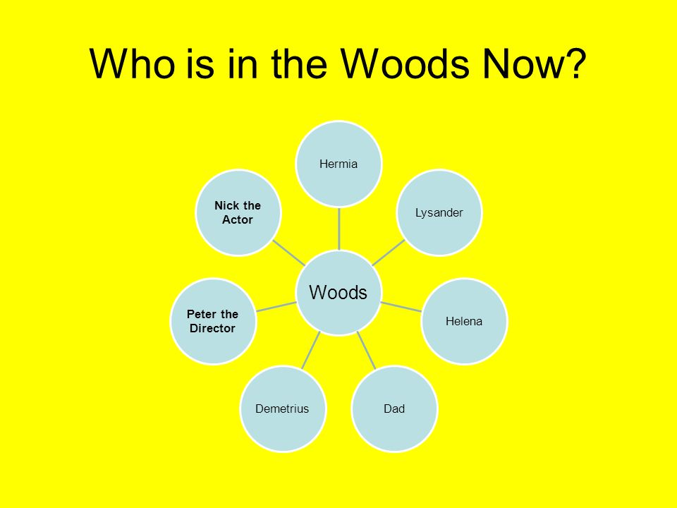 Who is in the Woods Now Woods Hermia Lysander Helena Dad Demetrius