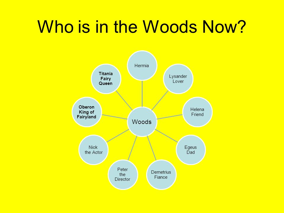 Who is in the Woods Now Woods Hermia Lysander Lover Helena Friend Dad