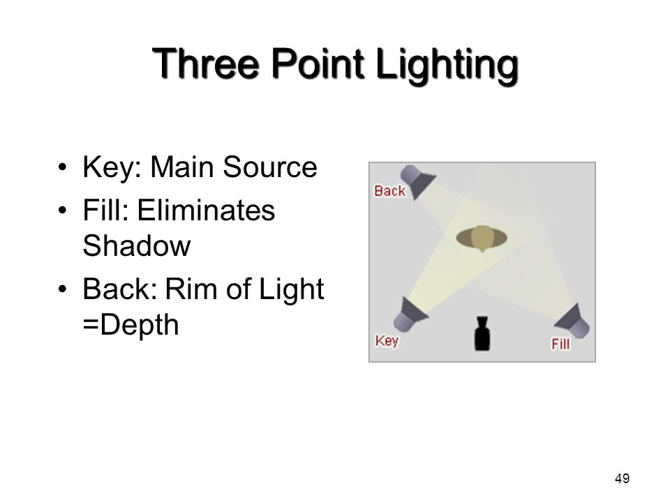 Three Point Lighting Key: Main Source Fill: Eliminates Shadow