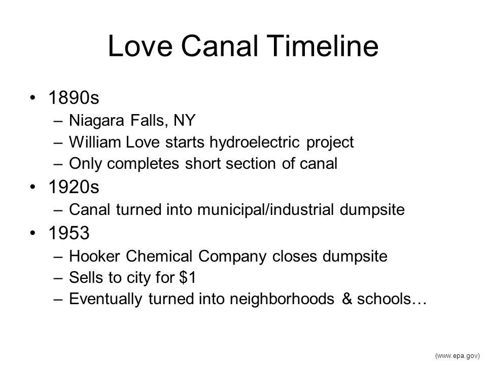 Love Canal Timeline 1890s 1920s 1953 Niagara Falls, NY