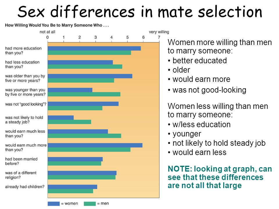 Sex differences in mate selection