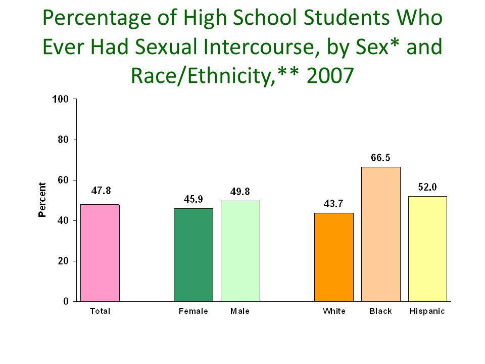 Percentage of High School Students Who Ever Had Sexual Intercourse, by Sex* and Race/Ethnicity,** 2007