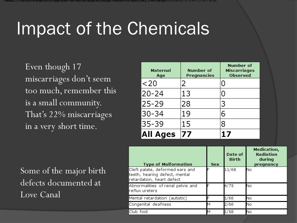 Impact of the Chemicals