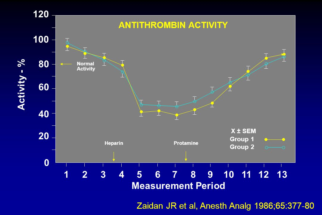 ANTITHROMBIN ACTIVITY
