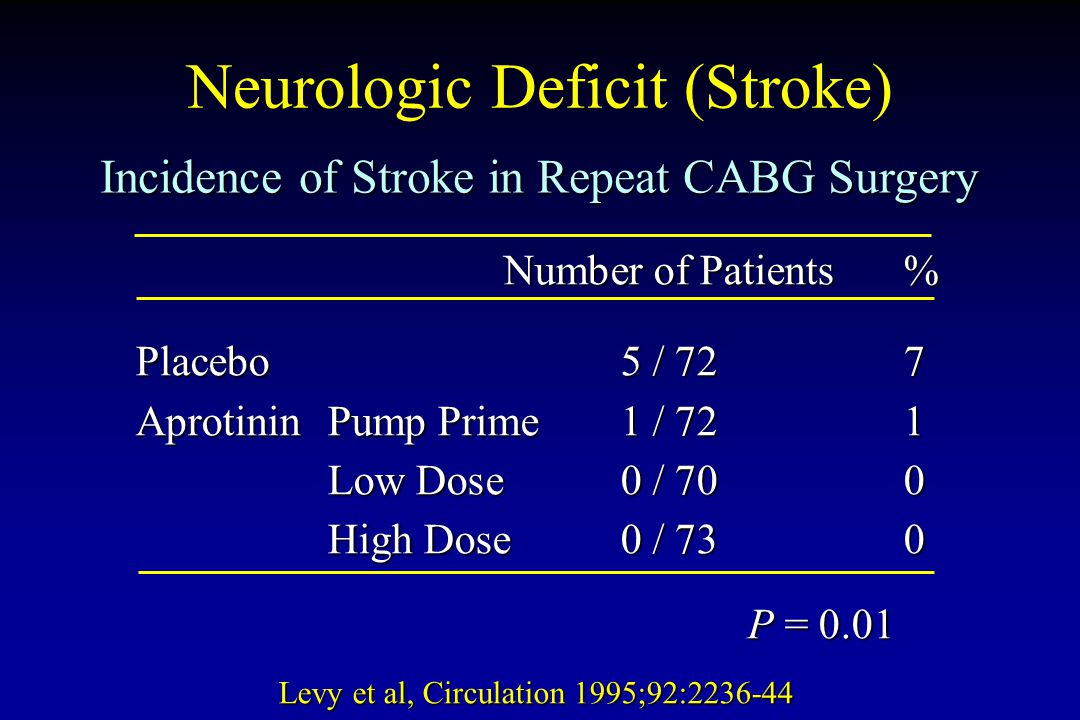 Neurologic Deficit (Stroke)