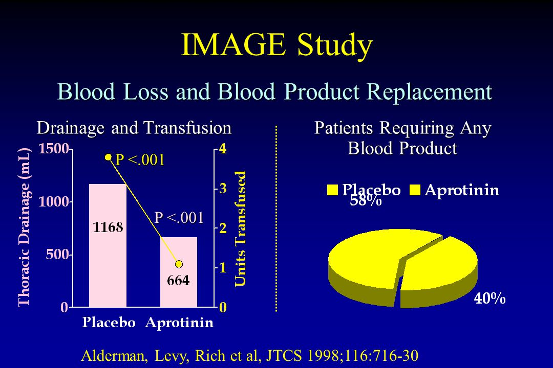 IMAGE Study Blood Loss and Blood Product Replacement