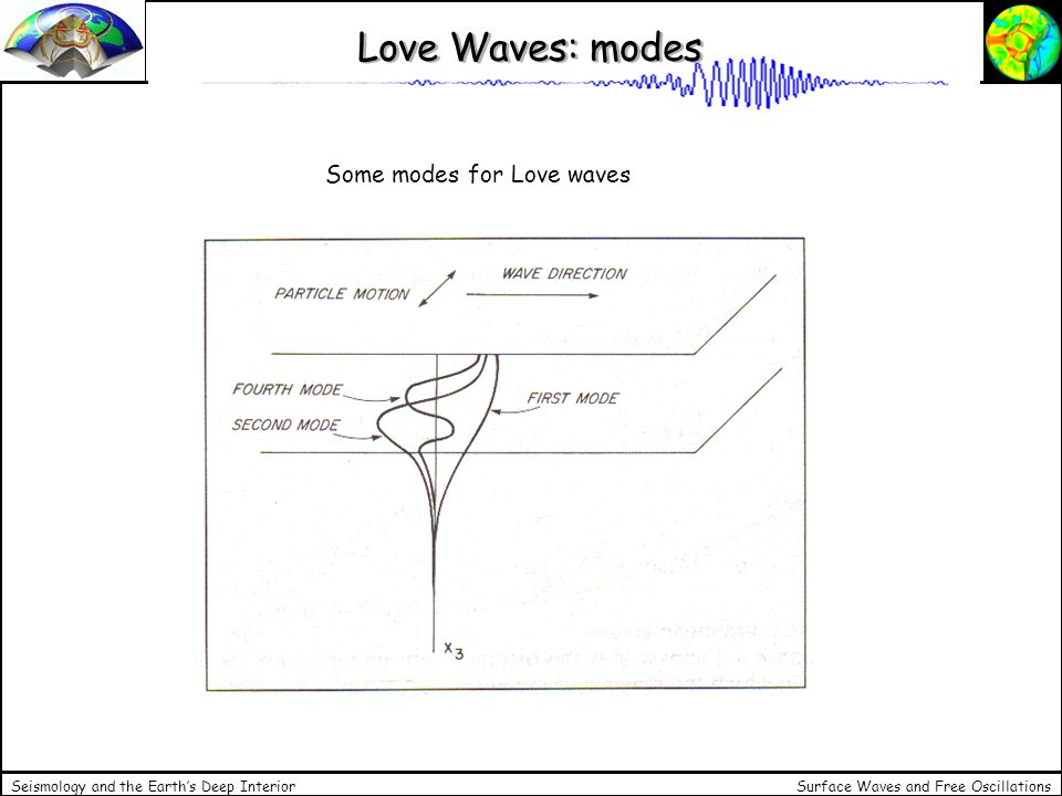 Love Waves: modes Some modes for Love waves